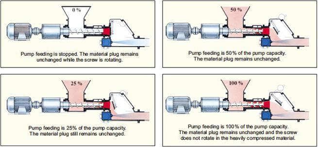 The IBAU HAMBURG screw pump functions